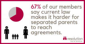 67 percent agree current law makes agreements more difficult