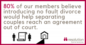 80% of our members believe introducing no fault divorce would help separating couples reach agreement out of court