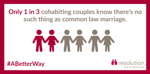 Only 1 in 3 cohabiting couples know there is no common law marriage