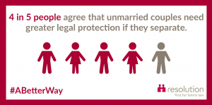 4 in 5 agree that unmarried couples need greater protection if they separate