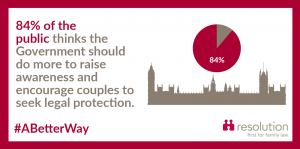 84 per cent think the government should do more to raise awareness